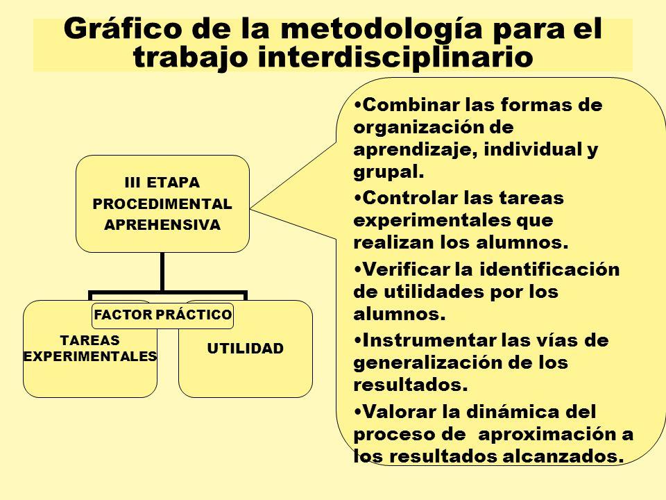 Gráfico de la metodología para el trabajo interdisciplinario III ETAPA PROCEDIMENTAL APREHENSIVA TAREAS EXPERIMENTALES UTILIDAD FACTOR PRÁCTICO Combin