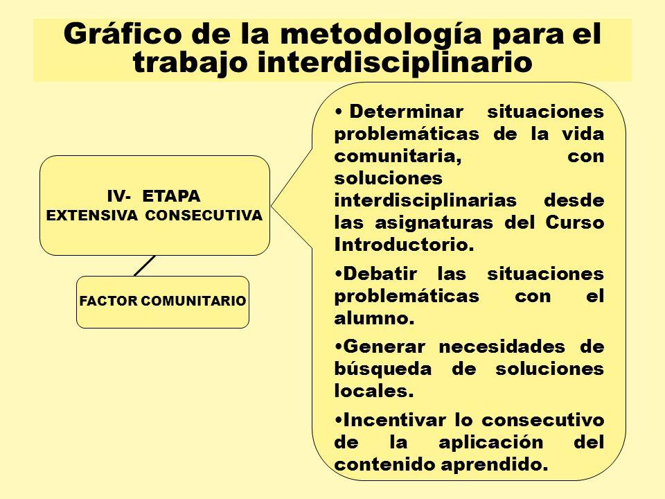 Gráfico de la metodología para el trabajo interdisciplinario Determinar situaciones problemáticas de la vida comunitaria, con soluciones interdiscipli