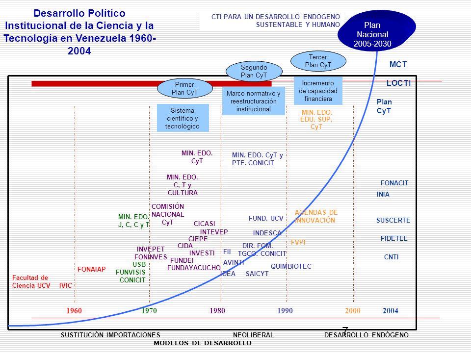 Desarrollo Político Institucional de la Ciencia y la Tecnología en Venezuela 1960- 2004 USB FUNVISIS CONICIT MIN. EDO. J, C, C y T 1960197019801990200