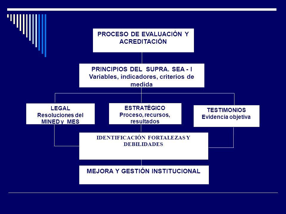 PRINCIPIOS DEL SUPRA. SEA - I Variables, indicadores, criterios de medida LEGAL Resoluciones del MINED y MES TESTIMONIOS Evidencia objetiva ESTRATÉGIC