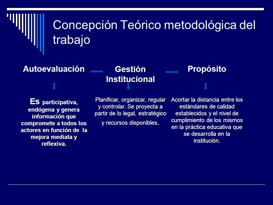 Concepción Teórico metodológica del trabajo AutoevaluaciónGestión Institucional Propósito Es participativa, endógena y genera información que comprome