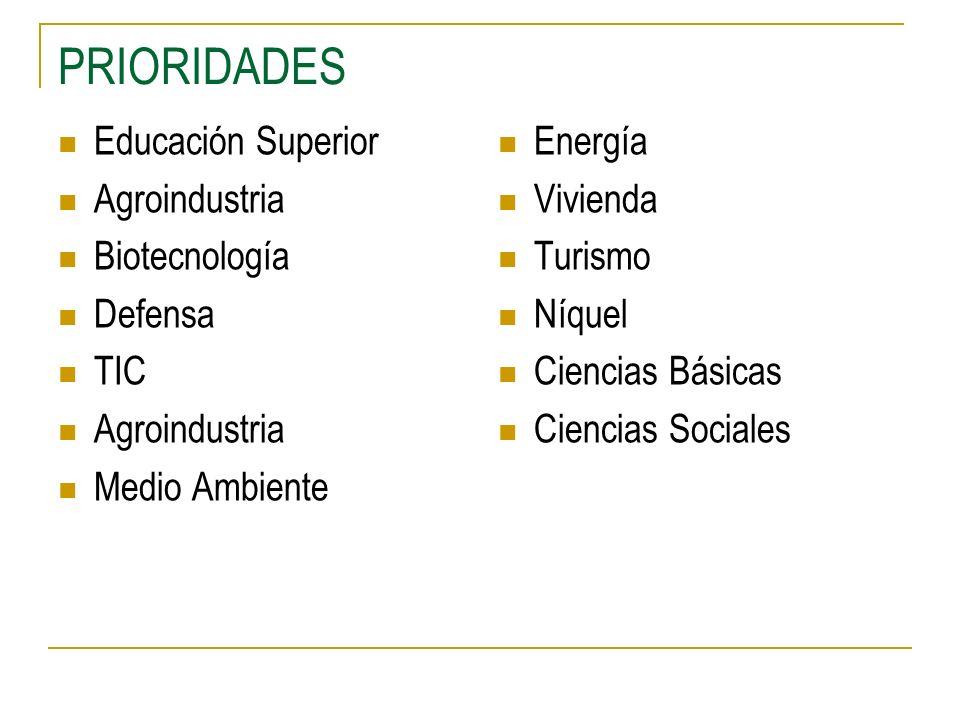 PRIORIDADES Educación Superior Agroindustria Biotecnología Defensa TIC Agroindustria Medio Ambiente Energía Vivienda Turismo Níquel Ciencias Básicas C