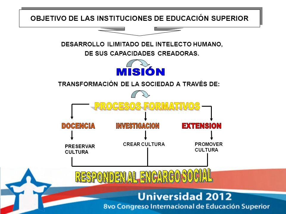 OBJETIVO DE LAS INSTITUCIONES DE EDUCACIÓN SUPERIOR DESARROLLO ILIMITADO DEL INTELECTO HUMANO, DE SUS CAPACIDADES CREADORAS. TRANSFORMACIÓN DE LA SOCI