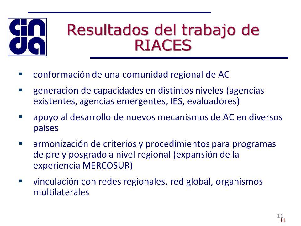 Resultados del trabajo de RIACES conformación de una comunidad regional de AC generación de capacidades en distintos niveles (agencias existentes, agencias emergentes, IES, evaluadores) apoyo al desarrollo de nuevos mecanismos de AC en diversos países armonización de criterios y procedimientos para programas de pre y posgrado a nivel regional (expansión de la experiencia MERCOSUR) vinculación con redes regionales, red global, organismos multilaterales 11 11