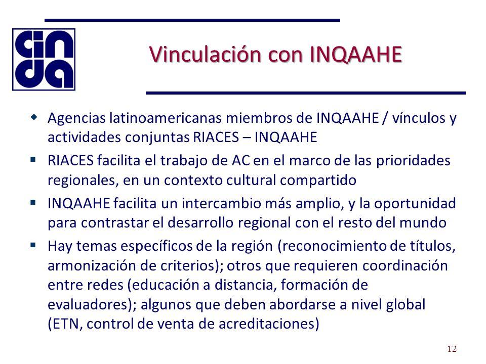 Vinculación con INQAAHE Agencias latinoamericanas miembros de INQAAHE / vínculos y actividades conjuntas RIACES – INQAAHE RIACES facilita el trabajo de AC en el marco de las prioridades regionales, en un contexto cultural compartido INQAAHE facilita un intercambio más amplio, y la oportunidad para contrastar el desarrollo regional con el resto del mundo Hay temas específicos de la región (reconocimiento de títulos, armonización de criterios); otros que requieren coordinación entre redes (educación a distancia, formación de evaluadores); algunos que deben abordarse a nivel global (ETN, control de venta de acreditaciones) 12