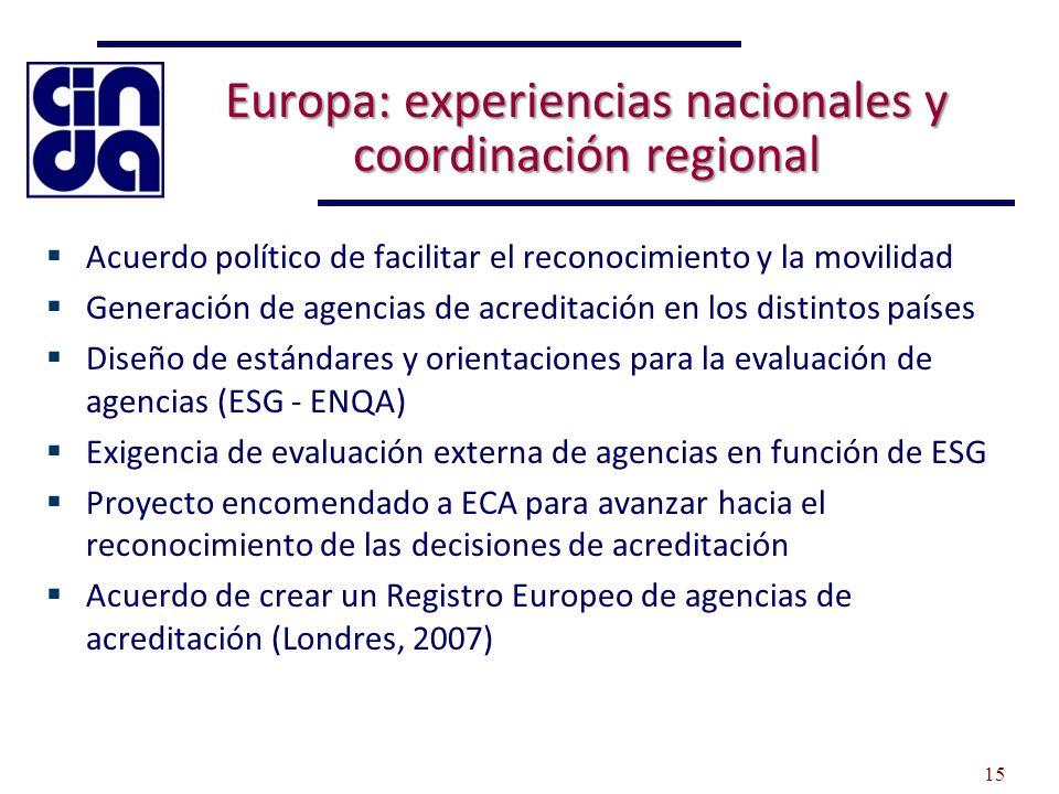 Europa: experiencias nacionales y coordinación regional Acuerdo político de facilitar el reconocimiento y la movilidad Generación de agencias de acreditación en los distintos países Diseño de estándares y orientaciones para la evaluación de agencias (ESG - ENQA) Exigencia de evaluación externa de agencias en función de ESG Proyecto encomendado a ECA para avanzar hacia el reconocimiento de las decisiones de acreditación Acuerdo de crear un Registro Europeo de agencias de acreditación (Londres, 2007) 15