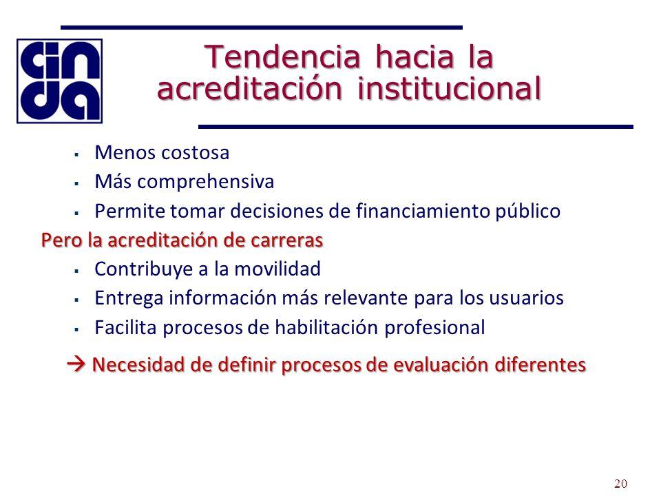 Tendencia hacia la acreditación institucional Menos costosa Más comprehensiva Permite tomar decisiones de financiamiento público Pero la acreditación