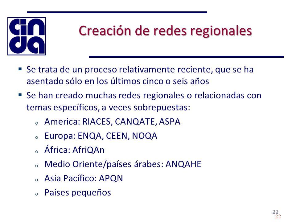 22 Creación de redes regionales Se trata de un proceso relativamente reciente, que se ha asentado sólo en los últimos cinco o seis años Se han creado