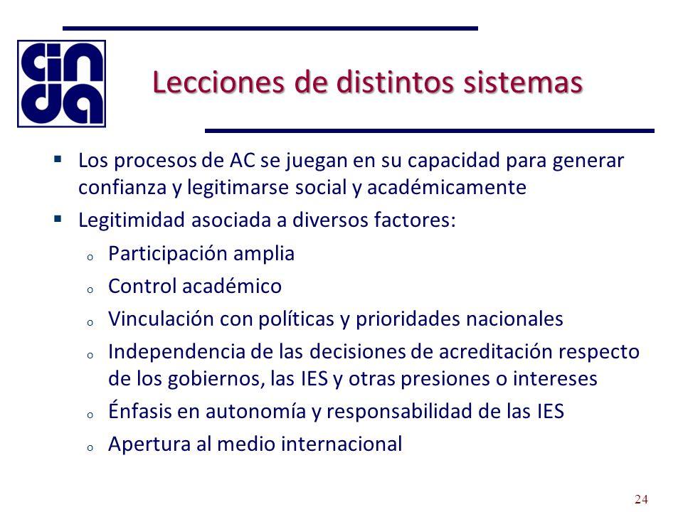 Lecciones de distintos sistemas Los procesos de AC se juegan en su capacidad para generar confianza y legitimarse social y académicamente Legitimidad