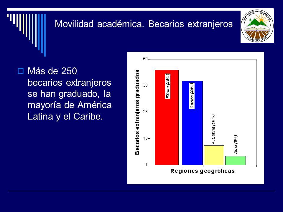 Movilidad académica. Becarios extranjeros Más de 250 becarios extranjeros se han graduado, la mayoría de América Latina y el Caribe.