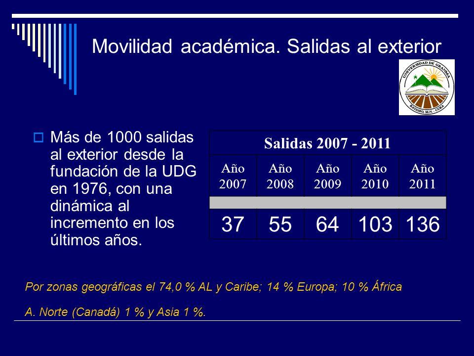 Movilidad académica. Salidas al exterior Más de 1000 salidas al exterior desde la fundación de la UDG en 1976, con una dinámica al incremento en los ú