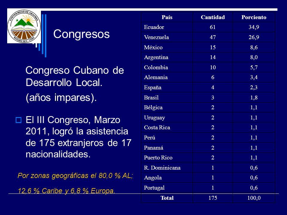 Congresos Congreso Cubano de Desarrollo Local. (años impares). El III Congreso, Marzo 2011, logró la asistencia de 175 extranjeros de 17 nacionalidade