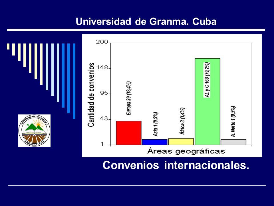 Convenios internacionales. Universidad de Granma. Cuba
