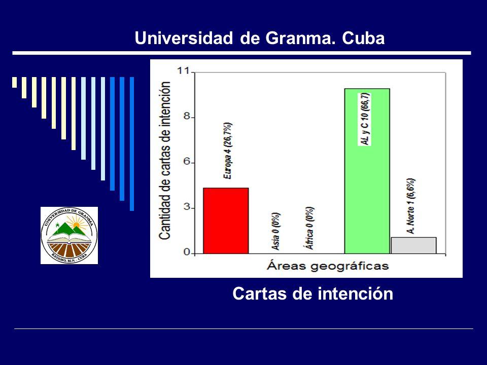Cartas de intención Universidad de Granma. Cuba