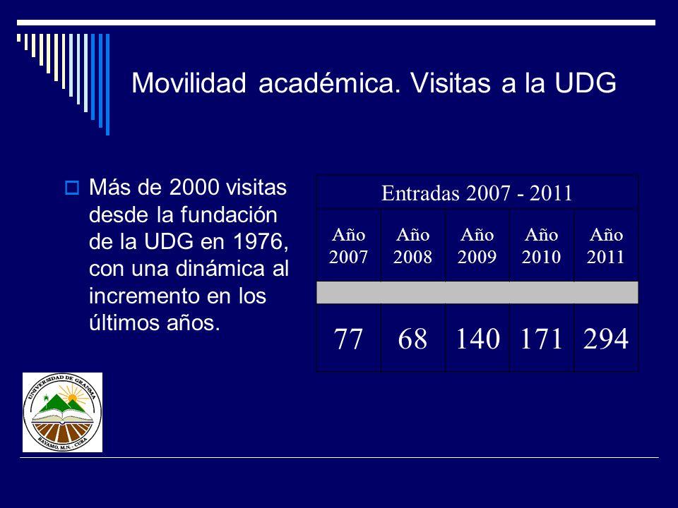 Movilidad académica. Visitas a la UDG Más de 2000 visitas desde la fundación de la UDG en 1976, con una dinámica al incremento en los últimos años. En