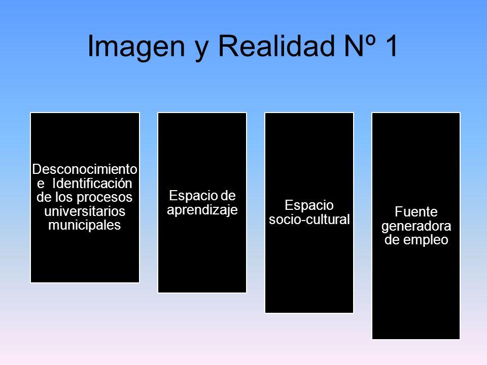 Imagen y Realidad Nº 1 Desconocimiento e Identificación de los procesos universitarios municipales Espacio de aprendizaje Espacio socio-cultural Fuente generadora de empleo