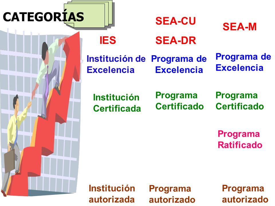 CATEGORÍAS Programa autorizado Programa de Excelencia SEA-CU SEA-DR SEA-M Programa de Excelencia Programa Certificado Programa Ratificado Programa aut