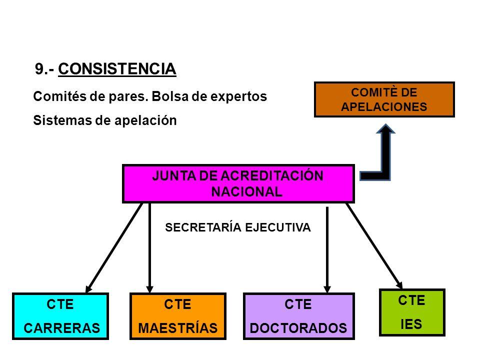 Comités de pares. Bolsa de expertos Sistemas de apelación JUNTA DE ACREDITACIÓN NACIONAL CTE CARRERAS CTE MAESTRÍAS CTE DOCTORADOS CTE IES SECRETARÍA