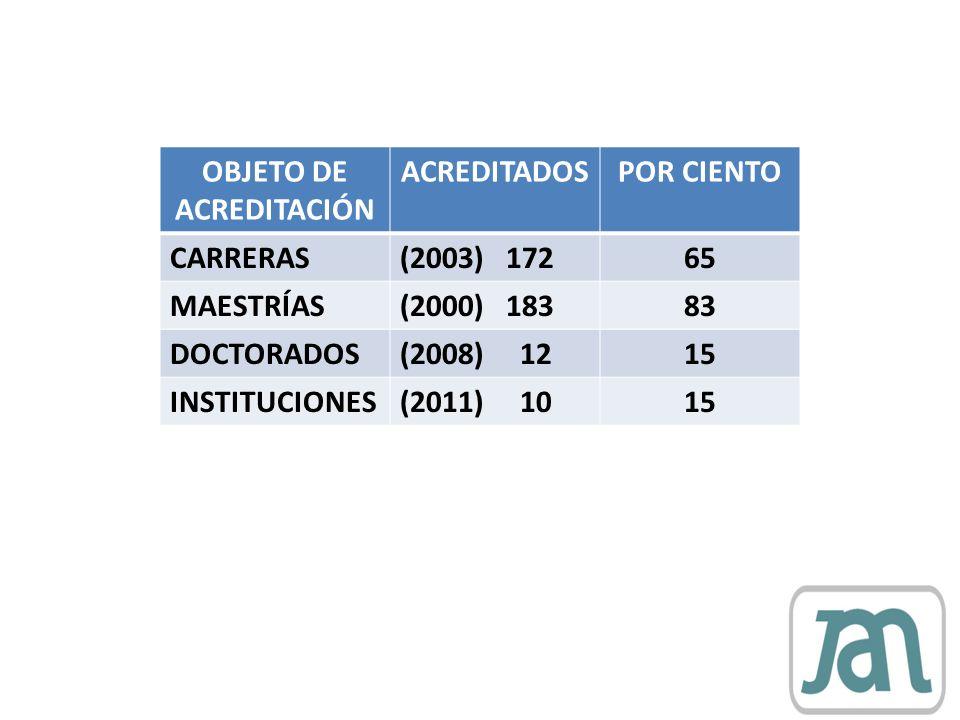 OBJETO DE ACREDITACIÓN ACREDITADOSPOR CIENTO CARRERAS(2003) 17265 MAESTRÍAS(2000) 18383 DOCTORADOS(2008) 1215 INSTITUCIONES(2011) 1015
