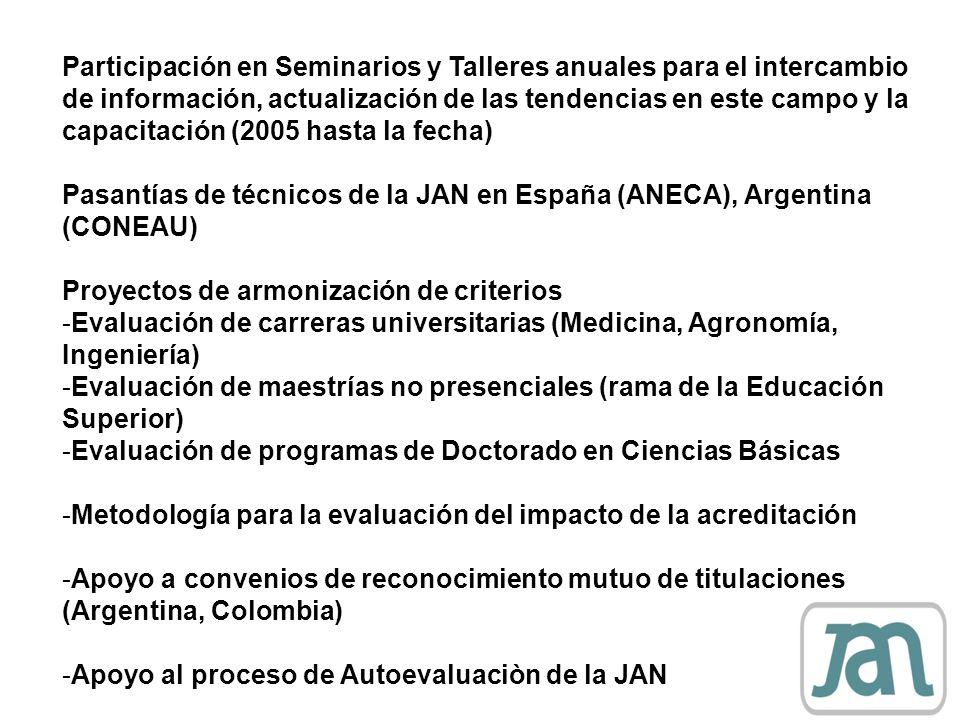 Participación en Seminarios y Talleres anuales para el intercambio de información, actualización de las tendencias en este campo y la capacitación (20