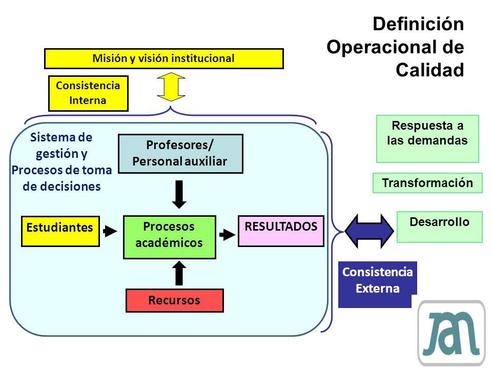 Misión y visión institucional Consistencia Externa Consistencia Interna Sistema de gestión y Procesos de toma de decisiones Procesos académicos Recurs