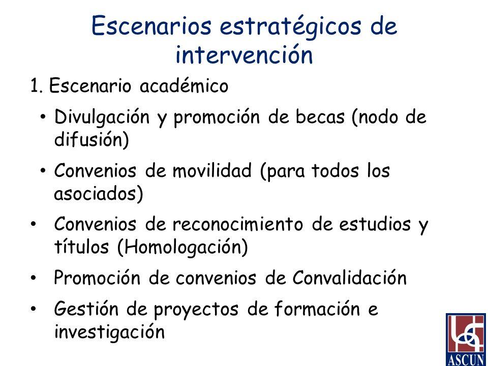 Escenarios estratégicos de intervención 1. Escenario académico Divulgación y promoción de becas (nodo de difusión) Convenios de movilidad (para todos