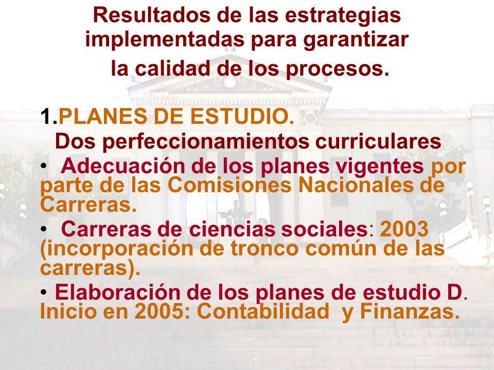 Resultados de las estrategias implementadas para garantizar la calidad de los procesos.
