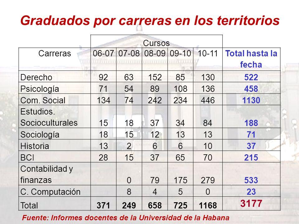 Graduados por carreras en los territorios Cursos Carreras06-0707-0808-0909-1010-11 Total hasta la fecha Derecho926315285130522 Psicología715489108136458 Com.