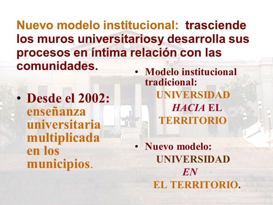 Nuevo modelo institucional: trasciende los muros universitariosy desarrolla sus procesos en íntima relación con las comunidades.