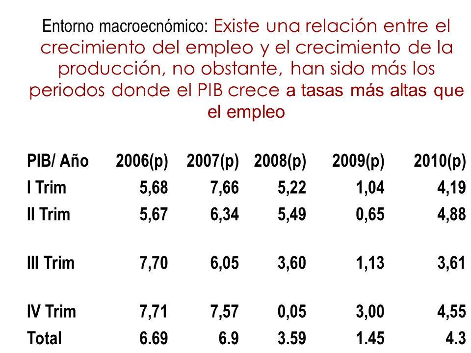 Entorno macroecnómico: Existe una relación entre el crecimiento del empleo y el crecimiento de la producción, no obstante, han sido más los periodos donde el PIB crece a tasas más altas que el empleo PIB/ Año2006(p)2007(p)2008(p)2009(p)2010(p) I Trim5,687,665,221,044,19 II Trim5,676,345,490,654,88 III Trim7,706,053,601,133,61 IV Trim7,717,570,053,004,55 Total6.696.93.591.454.3