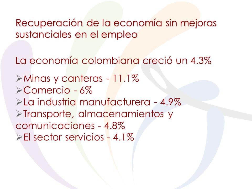 Recuperación de la economía sin mejoras sustanciales en el empleo La economía colombiana creció un 4.3% Minas y canteras - 11.1% Comercio - 6% La industria manufacturera - 4.9% Transporte, almacenamientos y comunicaciones - 4.8% El sector servicios - 4.1%