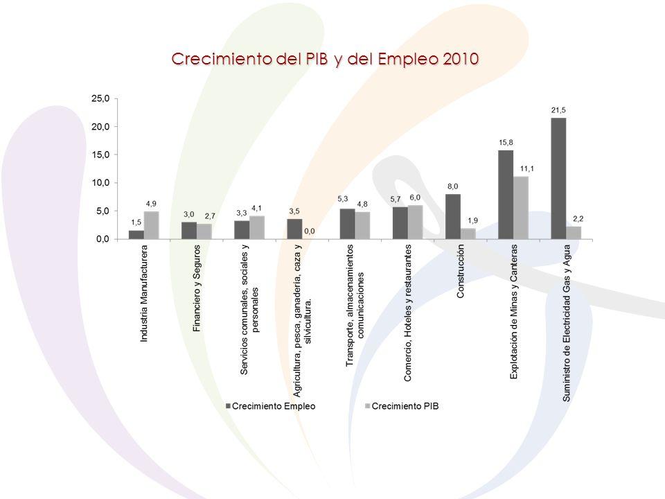 Crecimiento del PIB y del Empleo 2010