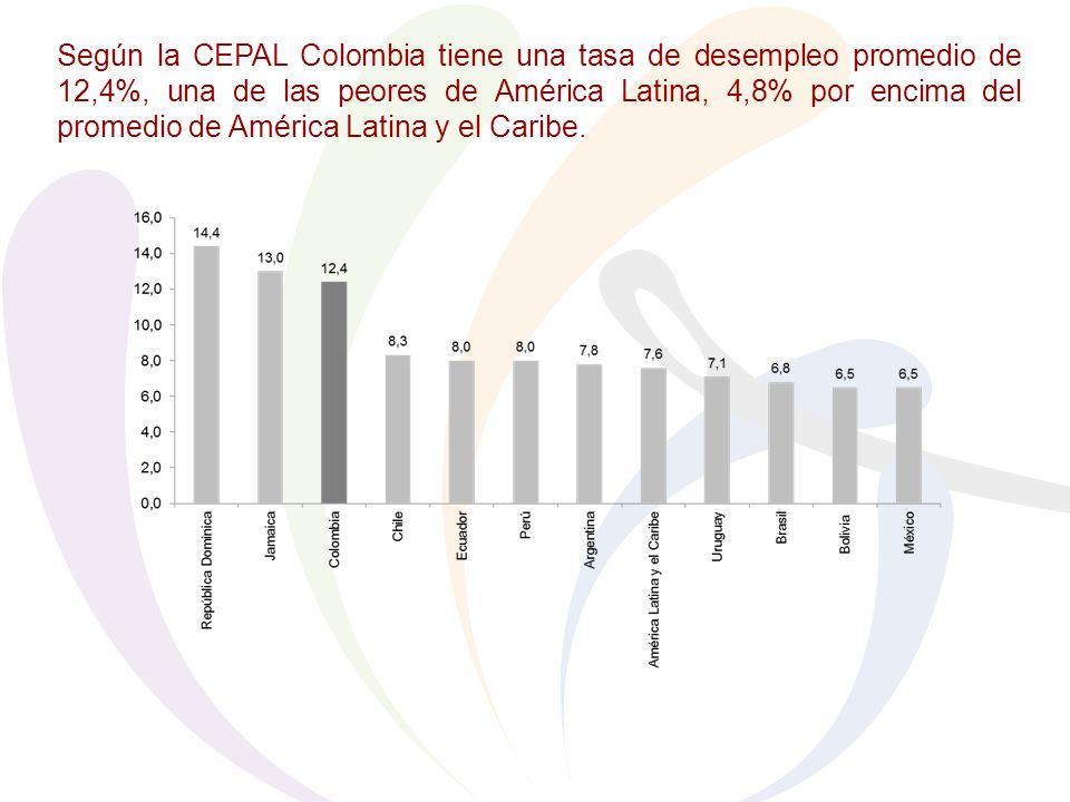 Según la CEPAL Colombia tiene una tasa de desempleo promedio de 12,4%, una de las peores de América Latina, 4,8% por encima del promedio de América Latina y el Caribe.