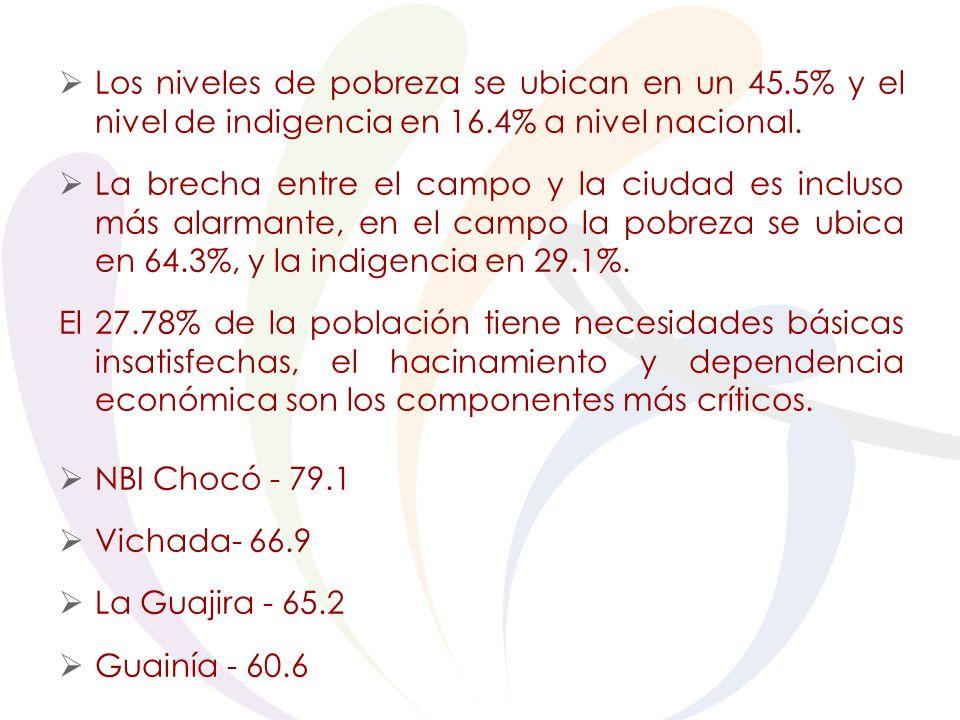 Los niveles de pobreza se ubican en un 45.5% y el nivel de indigencia en 16.4% a nivel nacional.