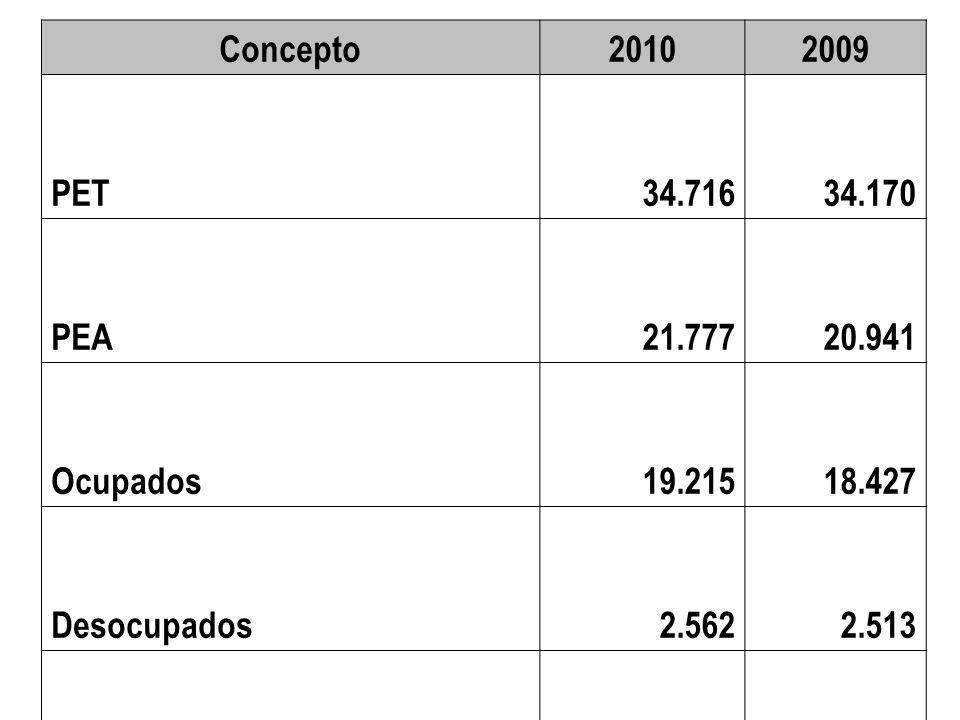 Concepto20102009 PET 34.716 34.170 PEA 21.777 20.941 Ocupados 19.215 18.427 Desocupados 2.562 2.513 Inactivos 12.938 13.229 TGP-62,761,3 Tasa de Ocupación –TO-55,453,9 Tasa de Desempleo –TD-11,812,0 % Inactivos37,338,7 Tasa de subempleo subjetivo32,629,7 Tasa de subempleo objetivo12,610,9