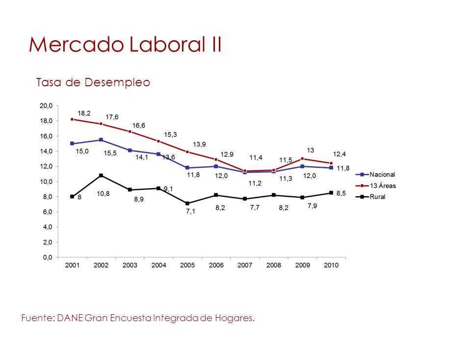 Mercado Laboral II Fuente: DANE Gran Encuesta Integrada de Hogares. Tasa de Desempleo