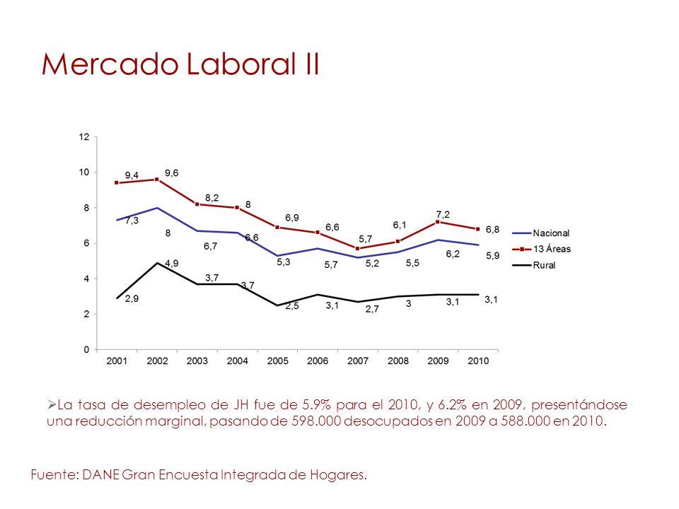 Mercado Laboral II Fuente: DANE Gran Encuesta Integrada de Hogares.