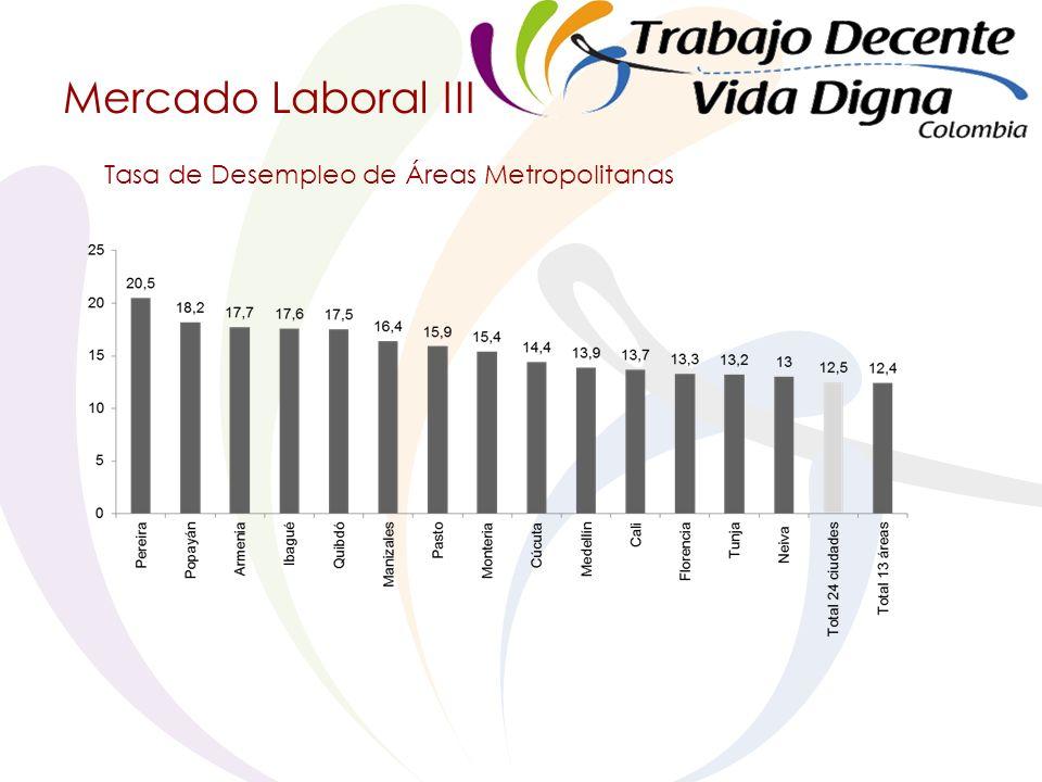 Mercado Laboral III Tasa de Desempleo de Áreas Metropolitanas