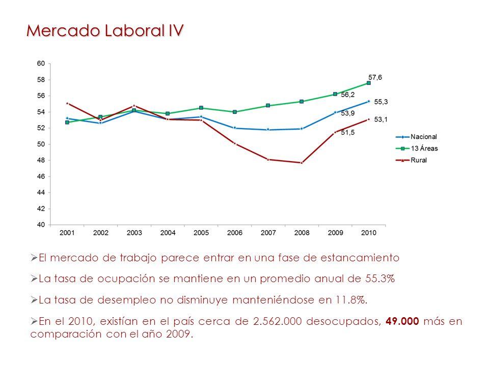 Mercado Laboral IV El mercado de trabajo parece entrar en una fase de estancamiento La tasa de ocupación se mantiene en un promedio anual de 55.3% La tasa de desempleo no disminuye manteniéndose en 11.8%.
