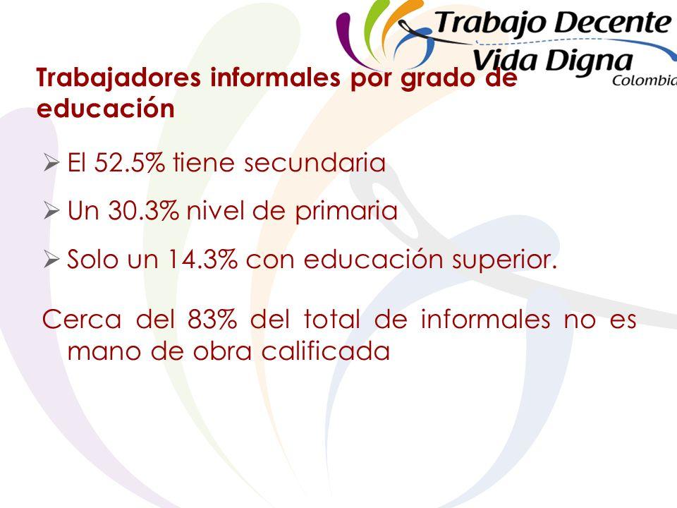 Trabajadores informales por grado de educación El 52.5% tiene secundaria Un 30.3% nivel de primaria Solo un 14.3% con educación superior.