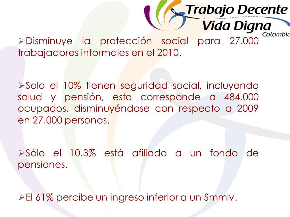 Disminuye la protección social para 27.000 trabajadores informales en el 2010.