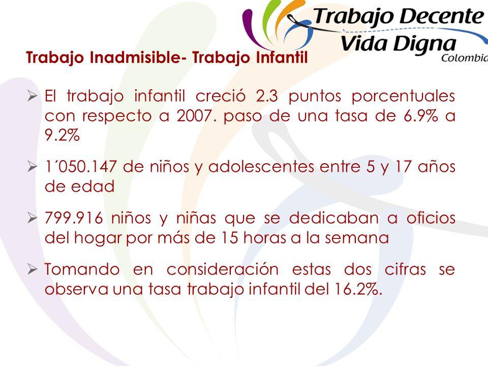 Trabajo Inadmisible- Trabajo Infantil El trabajo infantil creció 2.3 puntos porcentuales con respecto a 2007.