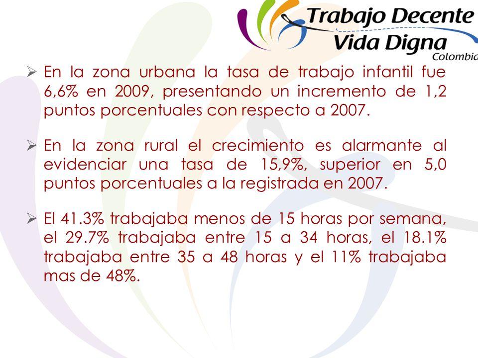 En la zona urbana la tasa de trabajo infantil fue 6,6% en 2009, presentando un incremento de 1,2 puntos porcentuales con respecto a 2007.