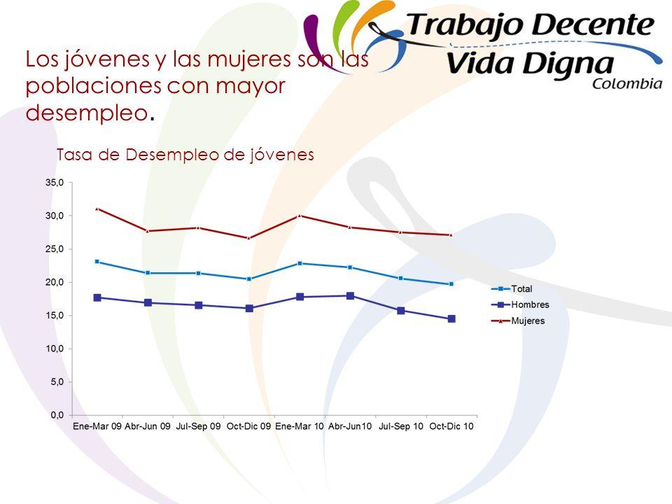Los jóvenes y las mujeres son las poblaciones con mayor desempleo. Tasa de Desempleo de jóvenes