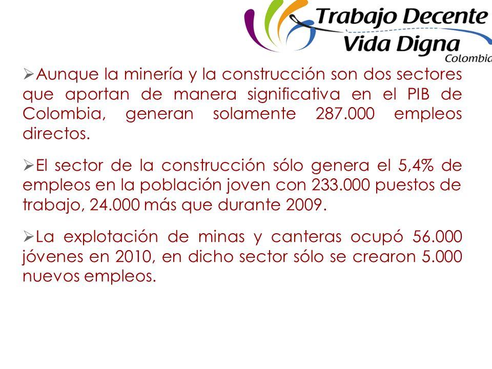 Aunque la minería y la construcción son dos sectores que aportan de manera significativa en el PIB de Colombia, generan solamente 287.000 empleos directos.