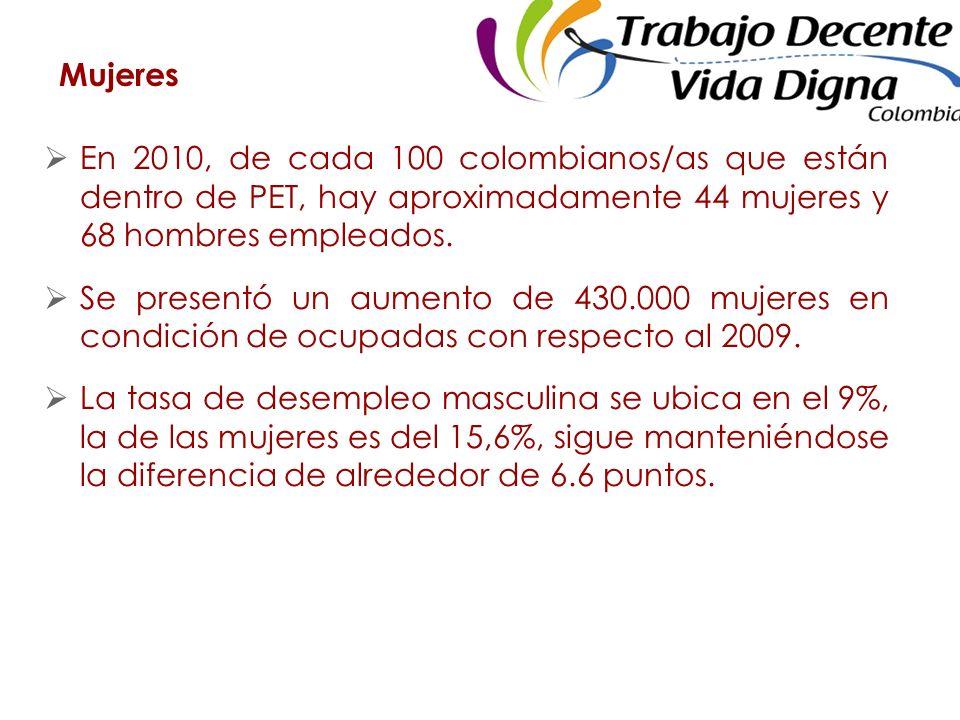 Mujeres En 2010, de cada 100 colombianos/as que están dentro de PET, hay aproximadamente 44 mujeres y 68 hombres empleados.