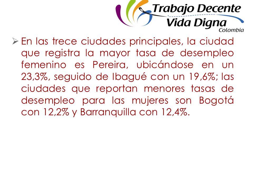 En las trece ciudades principales, la ciudad que registra la mayor tasa de desempleo femenino es Pereira, ubicándose en un 23,3%, seguido de Ibagué con un 19,6%; las ciudades que reportan menores tasas de desempleo para las mujeres son Bogotá con 12,2% y Barranquilla con 12,4%.