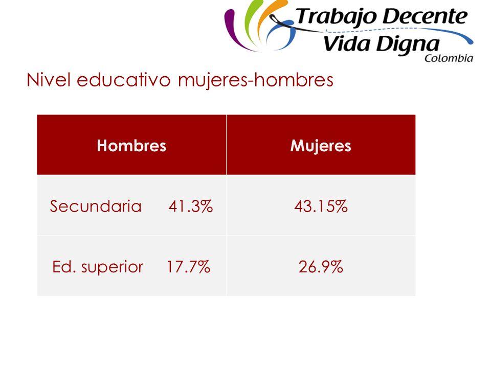 Nivel educativo mujeres-hombres HombresMujeres Secundaria 41.3%43.15% Ed. superior 17.7%26.9%
