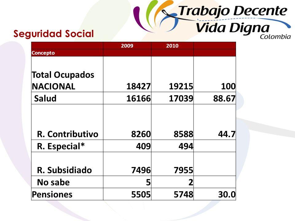 Seguridad Social 20092010 Concepto Total Ocupados NACIONAL1842719215100 Salud161661703988.67 R.