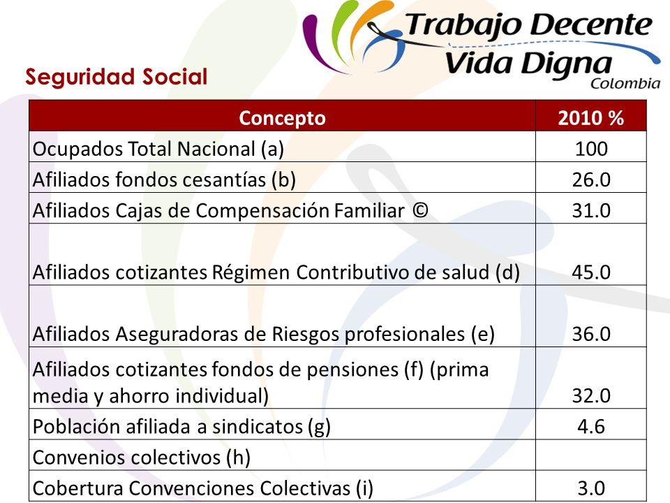 Seguridad Social Concepto2010 % Ocupados Total Nacional (a)100 Afiliados fondos cesantías (b)26.0 Afiliados Cajas de Compensación Familiar ©31.0 Afiliados cotizantes Régimen Contributivo de salud (d)45.0 Afiliados Aseguradoras de Riesgos profesionales (e)36.0 Afiliados cotizantes fondos de pensiones (f) (prima media y ahorro individual)32.0 Población afiliada a sindicatos (g)4.6 Convenios colectivos (h) Cobertura Convenciones Colectivas (i)3.0